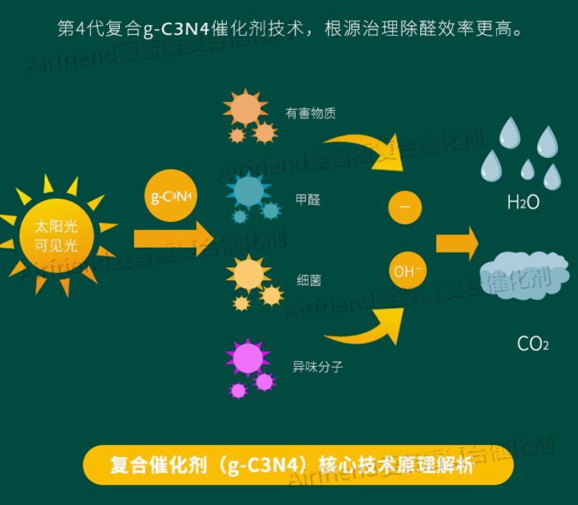 除甲醛公司是采用什么技术原理除甲醛的?