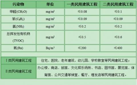 甲醛标准等级是怎么样的?甲醛含量在什么范围之内是合格?
