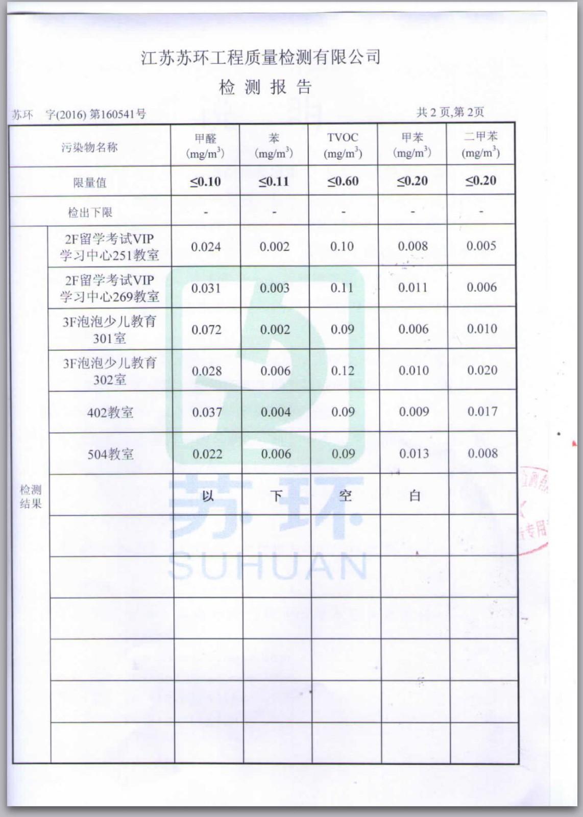 新东方检测报告2